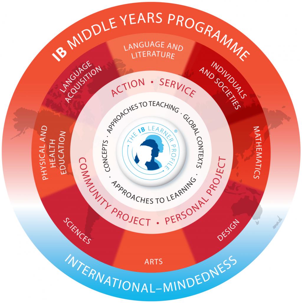 MYP Programme